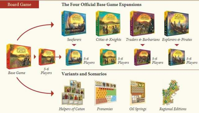 Settlers catan expansions